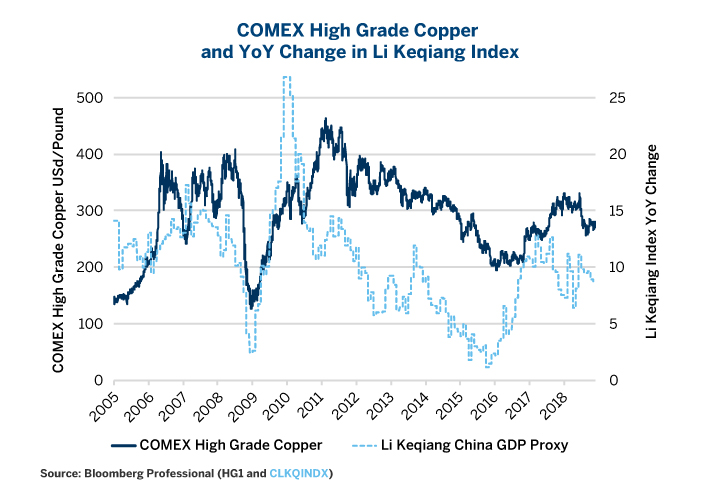 Figure 4: Changes in China's Electricity Consumption, Rail Freight & Bank Loans Often Lead Copper Prices.