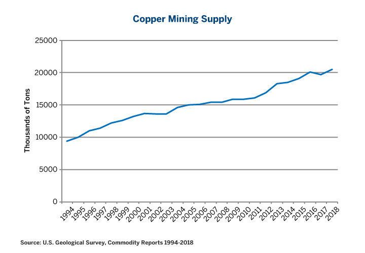 Figure 6: Copper Mining Supply Could Temper Prices if Demand Doesn't Keep Pace.