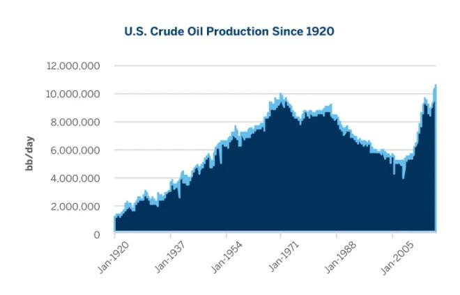 U.S. Crude Oil Production Since 1920