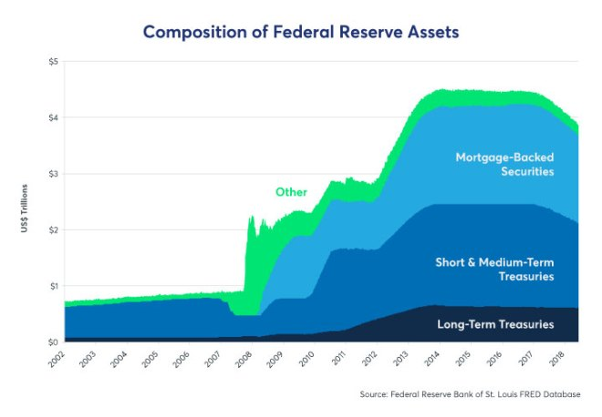Figure 4: Composition of Federal Reserve Assets