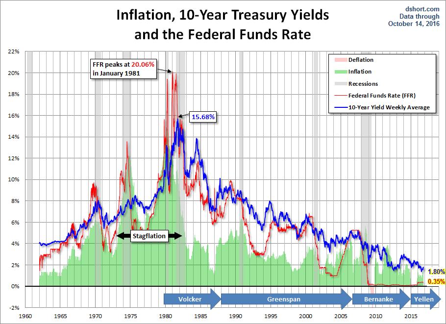 Image result for 10 year treasury bond history through 2016