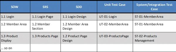 Requirements Traceability Matrix Document