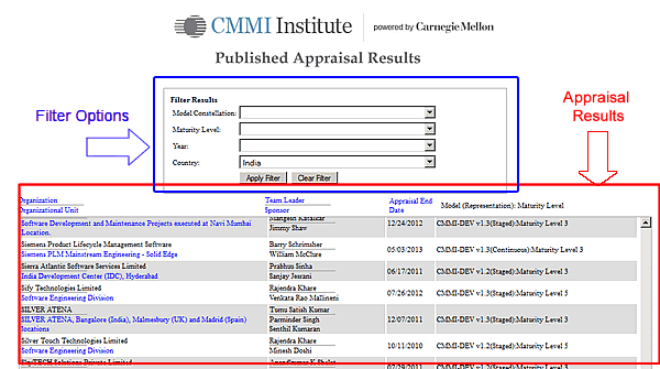 Step by Step - How to check the CMMI Maturity Level of an