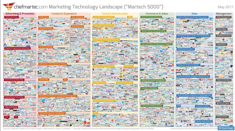 Marketing technology landscape 2017 chiefmartec cmo4hire