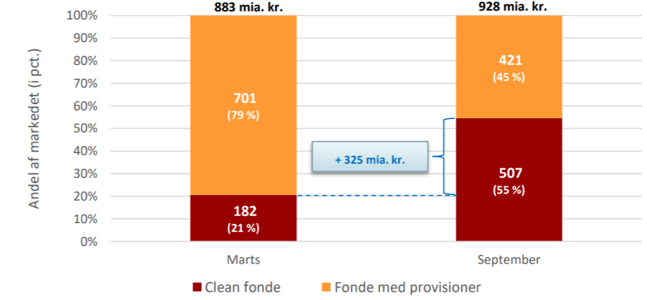 Figure 1: AUM in funds structures pre- and post MiFID II came into effect in Denmark