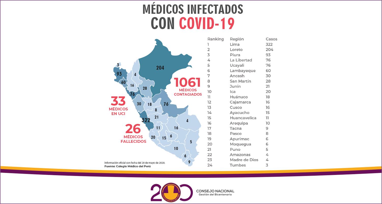 A MÁS DE MIL, AUMENTA LA CIFRA DE MÉDICOS INFECTADOS POR COVID-19