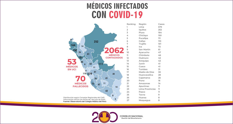CUARENTENA SE LEVANTA CON 70 MÉDICOS FALLECIDOS