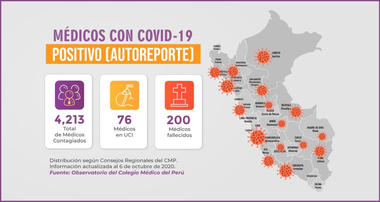 EL PERÚ PIERDE A 200 MÉDICOS A CAUSA DEL COVID-19