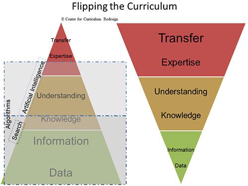 cmrubinworld_Flipping the Curriculum - Charles Fadel (500)