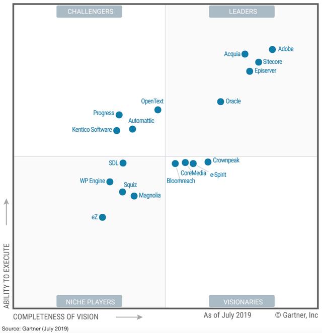 2019 Gartner Magic Quadrant for Web Content Management ...