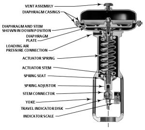 Fisher 667 pneumatic actuator repair  replacement parts