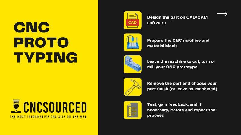 cnc rapid prototyping process