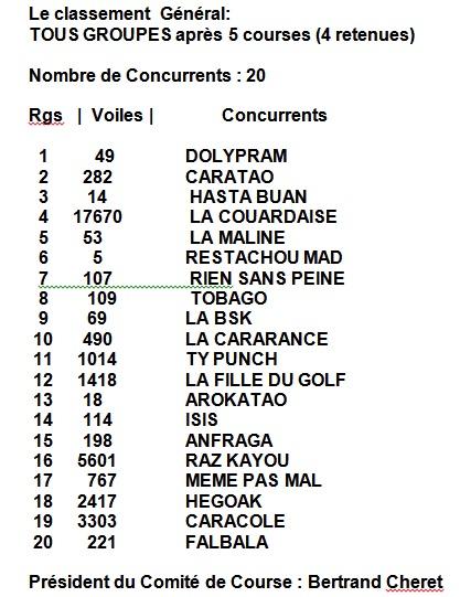 2012_caravelles_classement