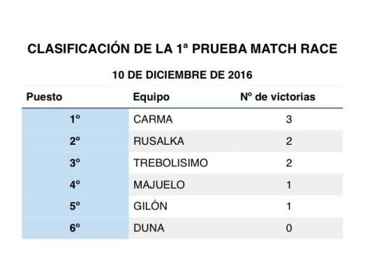 match-race-clasi