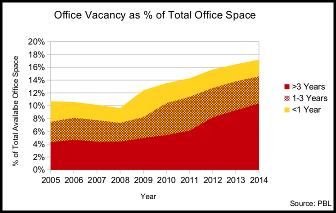 Graph 1 - Office Vacancy as % of Total Office Space [made by BLUBS]