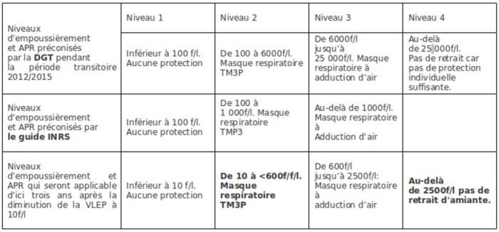 tableau-amiante-VLEP-amiante-APR