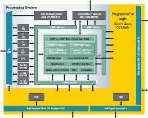 Xilinx Zynq7000 Extensible Processing Platform (EPP): Dual Cortex A9  FPGA SoC
