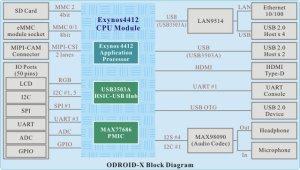 HardKernel ODroidX: Low Cost Exynos 4412 Quad Core Cortex A9 Development Board