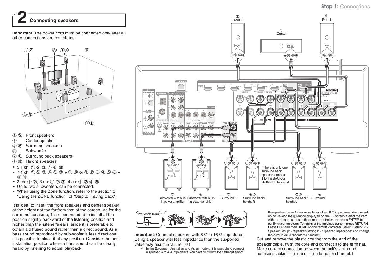 Av Receiver Connection Diagram