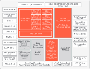Marvell Introduces ARMADA 1500 Ultra SoC for 4K STB with