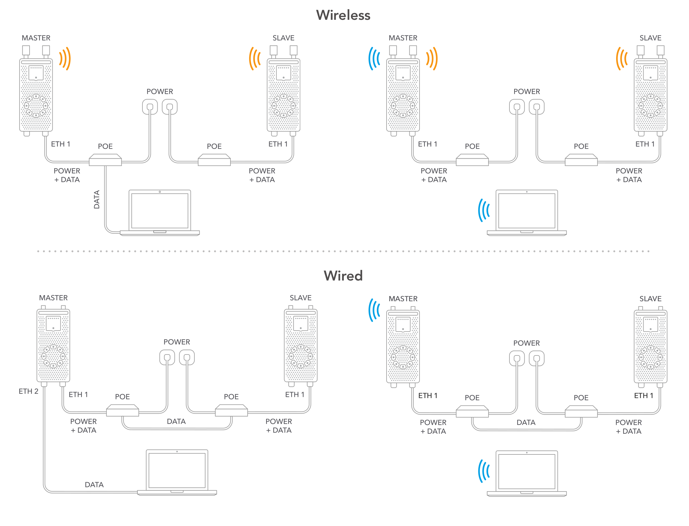 Ligowave Ligoptp Bridges Allow Wireless Point To Point