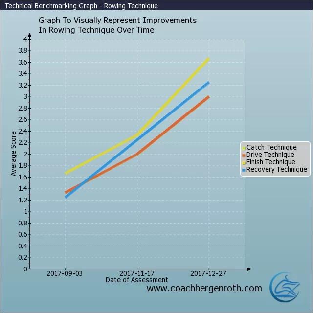 Rowing Training Technique Progress Graph - Rowing Coaching