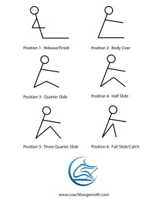Rowing Body Positions