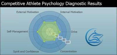 Sport Psychology Rowing Psychology