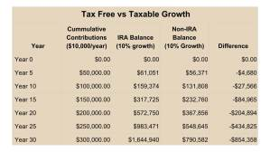 The Power of Compounding (Tax Free)
