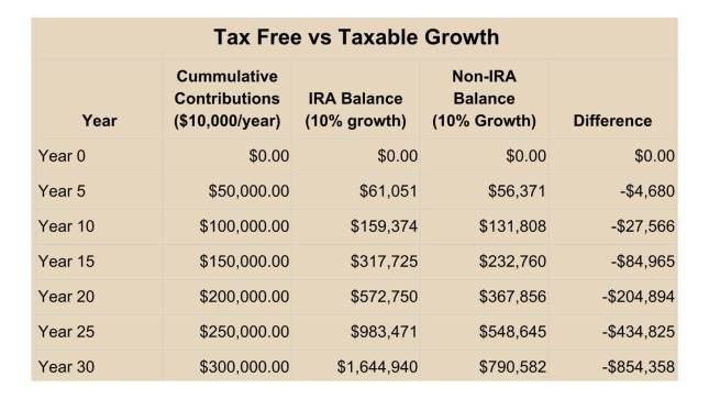 Chart - Taxable vs Non-Taxable Growth