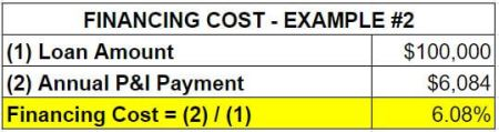 chart of financing cost example 2 - Go, No-Go System Investment Property