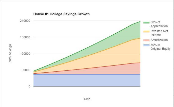 House 1 Growth - How to Save For College With Real Estate Investing