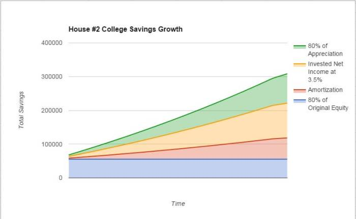 How to Save For College With Real Estate Investing - House 2 - College Savings Growth