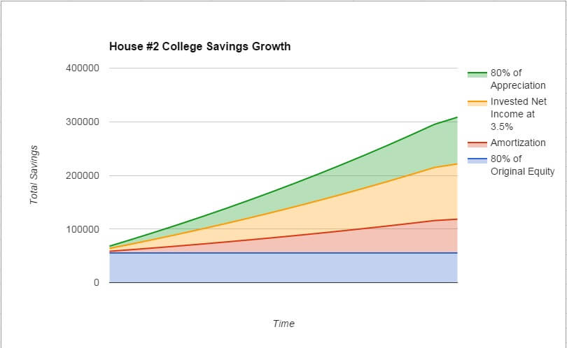 How to Pay For College With Real Estate Investing - House 2 - College Savings Growth