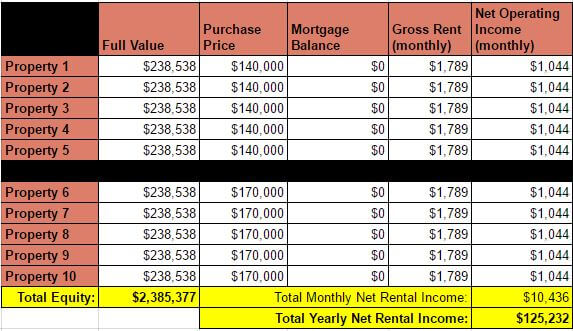 Debt Snowball Plan - Rental Income - End