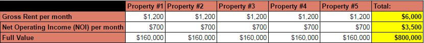 Snowball Plan 5 Properties - rental income
