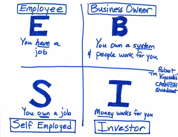 The Cashflow Quadrant How You Earn Income Matters Coach