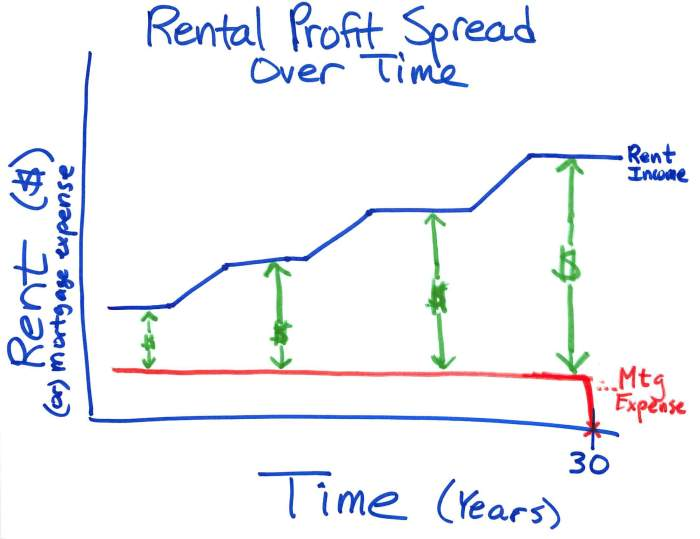 Rental Profit Spread Over Time
