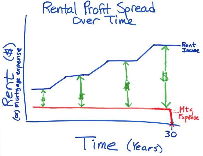 Rental Profit Spread Over Time