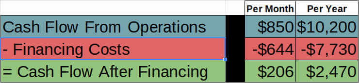 example - cash flow after financing