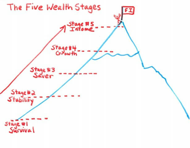 The Five Wealth Stages - Drawing of Financial Mountain