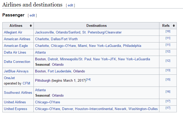 Travel Hacking - Wikipedia Airport List example
