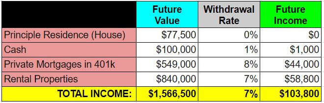 retire real estate investing - example 3 - future income