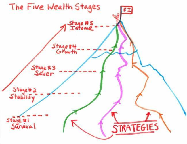 five wealth stages - How to Get Out of a Real Estate Investing Rut