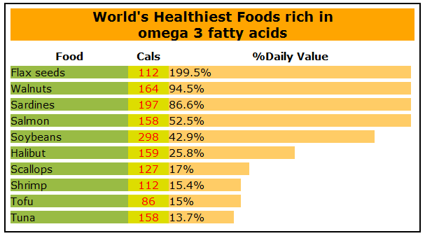 chart, healthiest foods,rich omega-3 fatty acids