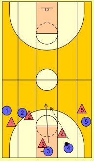 Basketball Drills 5 Lane Passing