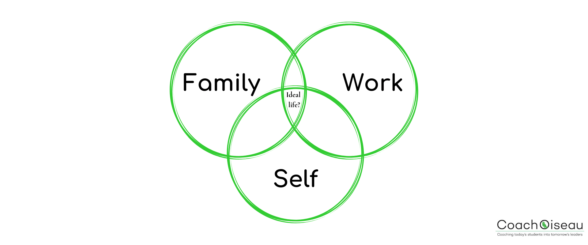 CoachOiseau Career Coaching