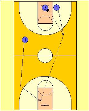 Coach Peel Basketball: Fast break offense