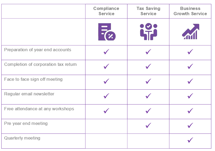 services comparison table