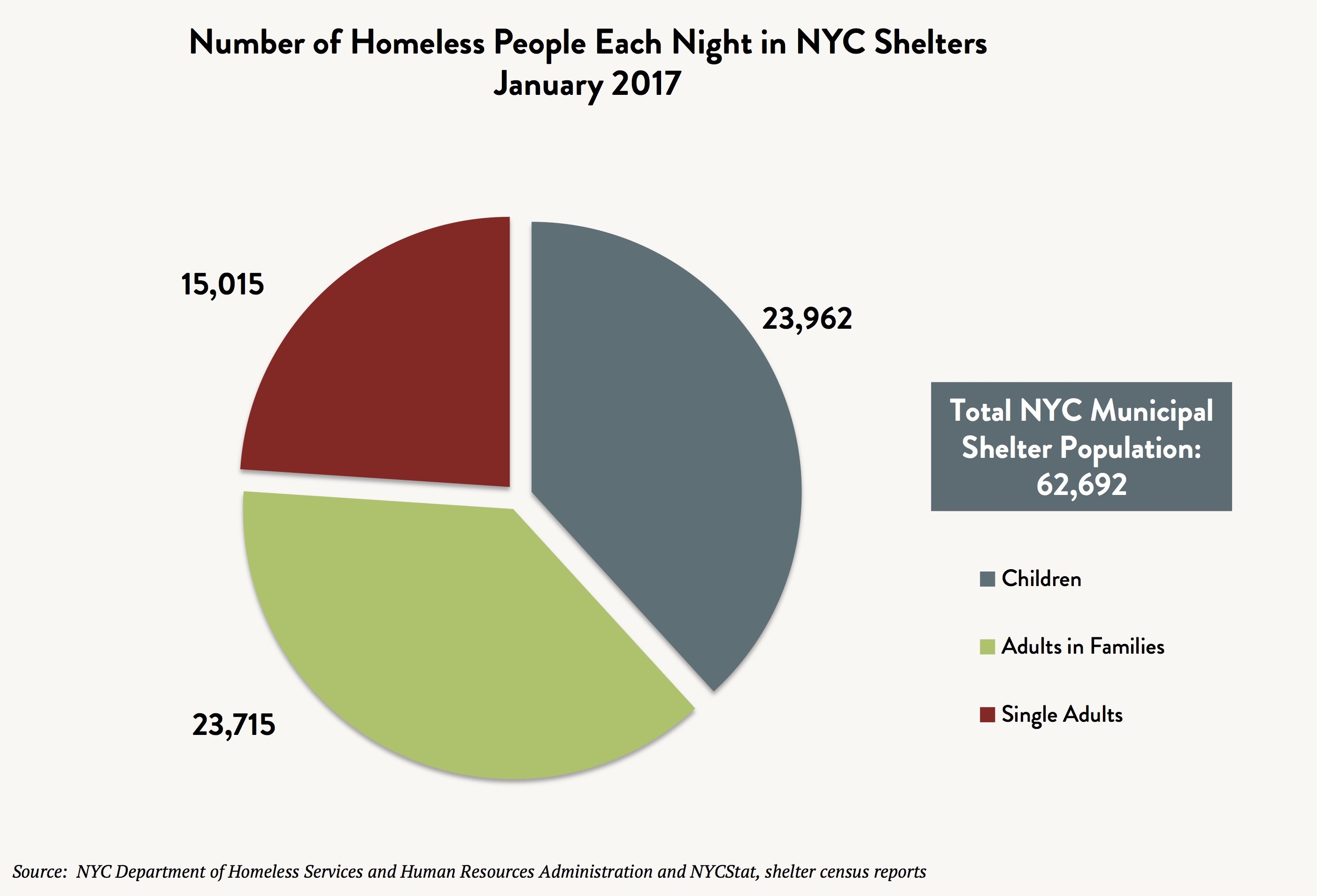 Image result for homeless people statistics